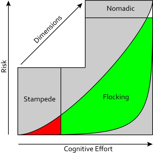 Nomad-Flocking-Stampede2