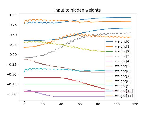 input_to_hidden